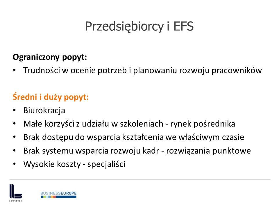 Przedsiębiorcy i EFS Ograniczony popyt: