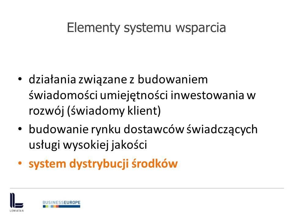 Elementy systemu wsparcia