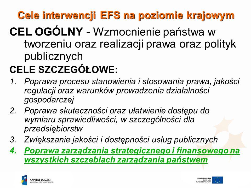 Cele interwencji EFS na poziomie krajowym