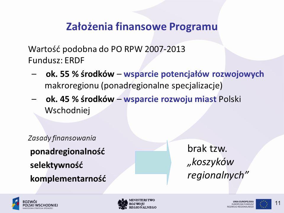 Założenia finansowe Programu