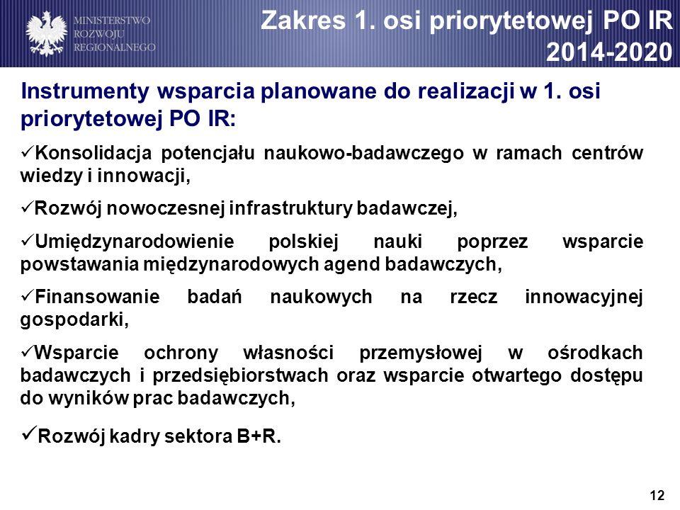 Zakres 1. osi priorytetowej PO IR 2014-2020