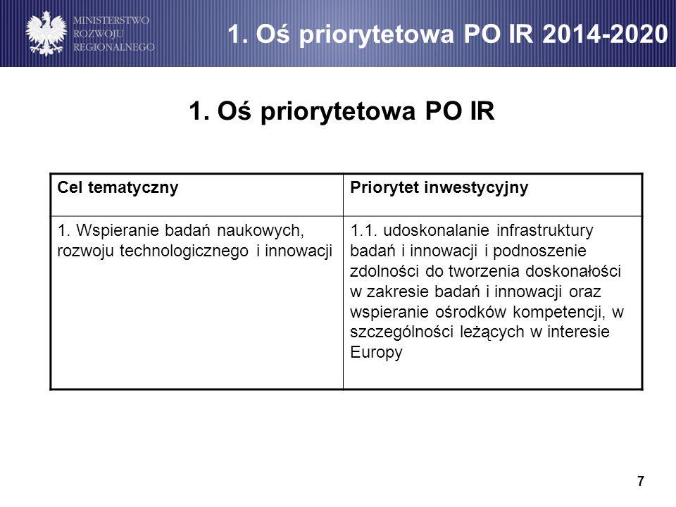 1. Oś priorytetowa PO IR 2014-2020 1. Oś priorytetowa PO IR