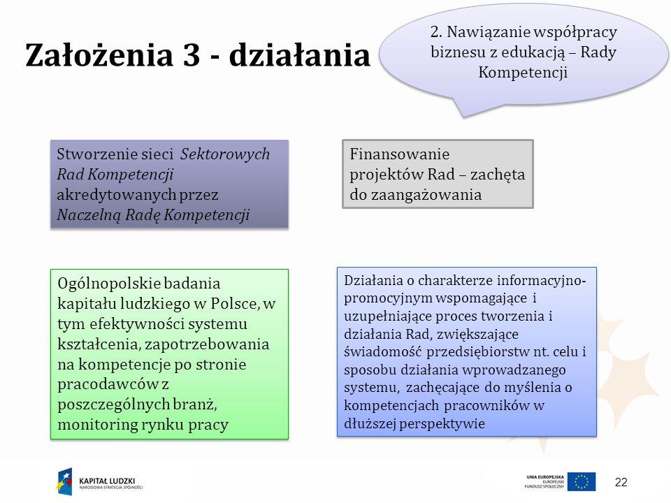 2. Nawiązanie współpracy biznesu z edukacją – Rady Kompetencji