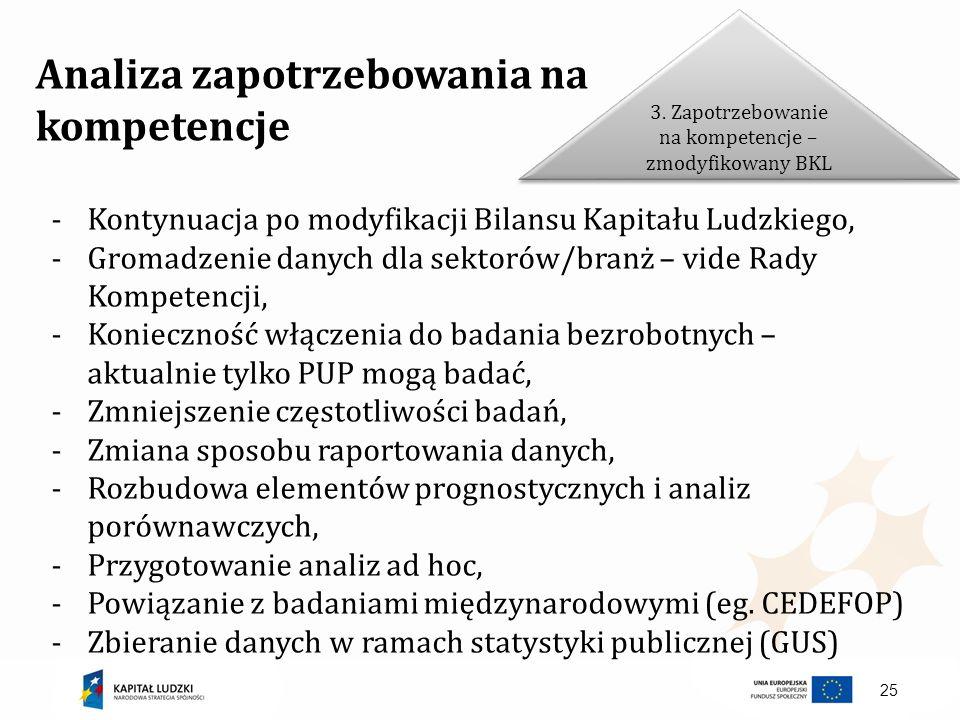 3. Zapotrzebowanie na kompetencje – zmodyfikowany BKL