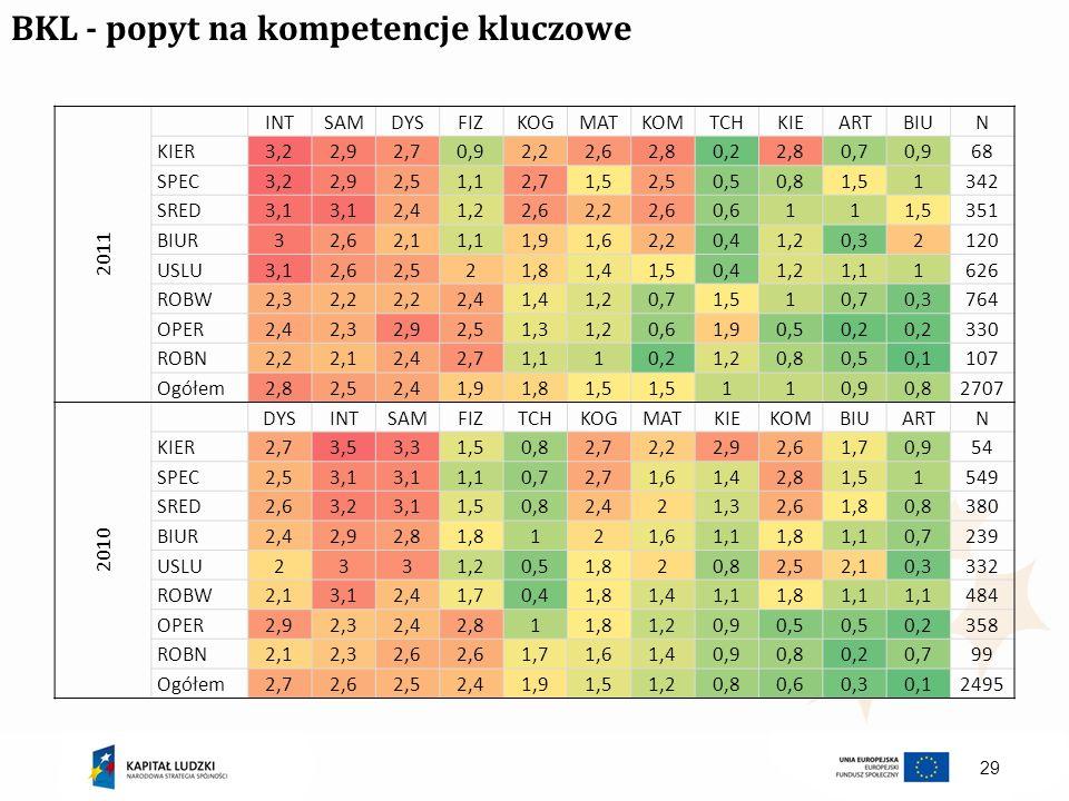 BKL - popyt na kompetencje kluczowe