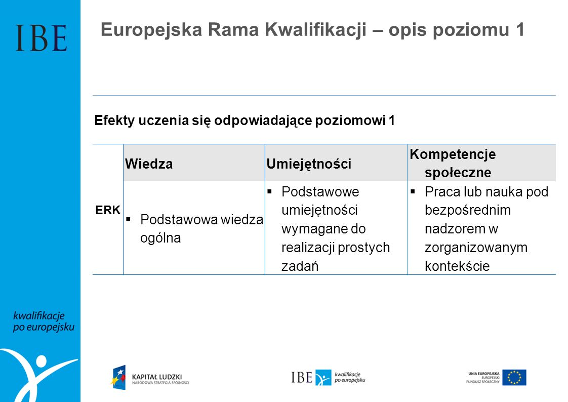 Europejska Rama Kwalifikacji – opis poziomu 1