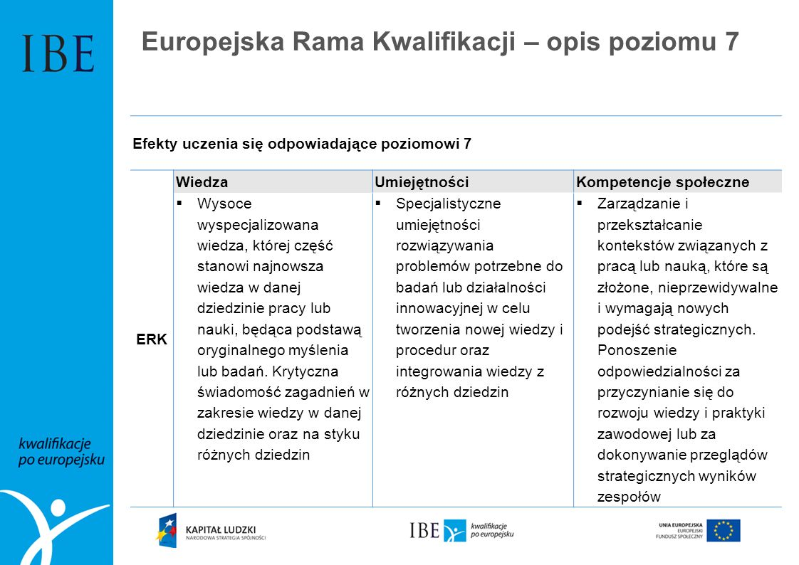 Europejska Rama Kwalifikacji – opis poziomu 7