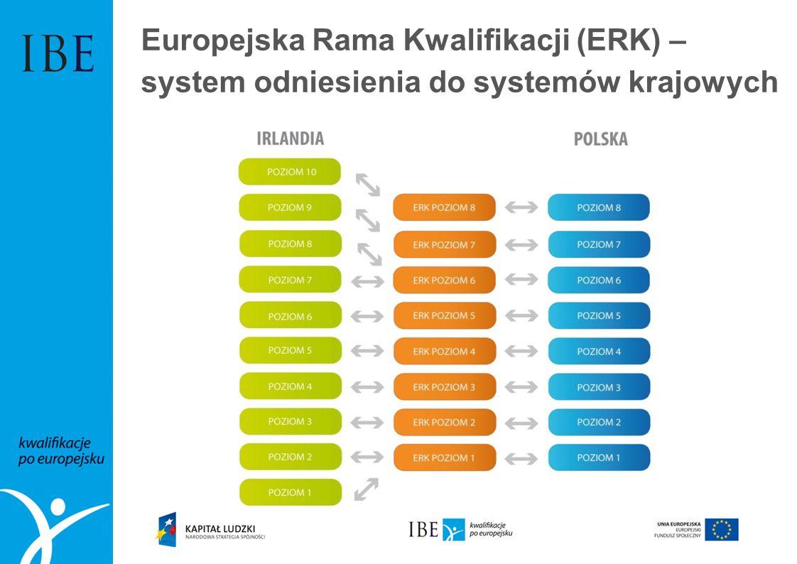 Europejska Rama Kwalifikacji (ERK) – system odniesienia do systemów krajowych