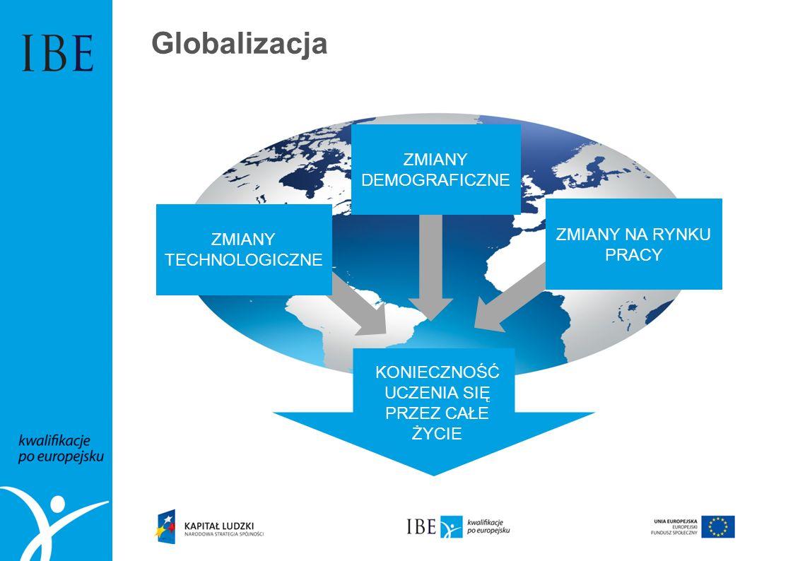 Globalizacja ZMIANY DEMOGRAFICZNE ZMIANY NA RYNKU PRACY