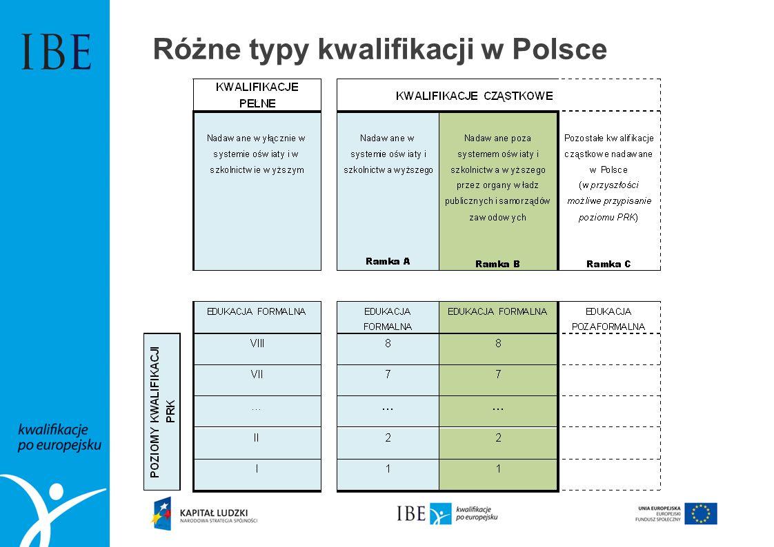 Różne typy kwalifikacji w Polsce