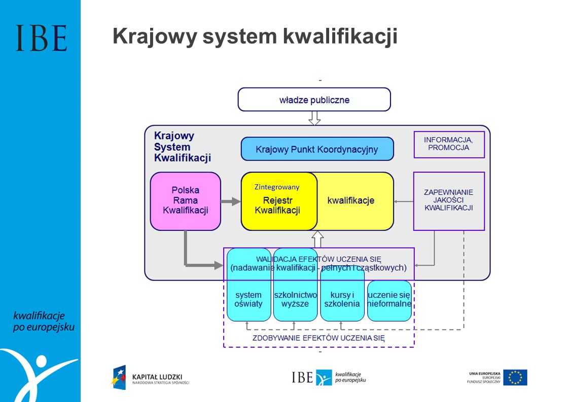 Krajowy system kwalifikacji