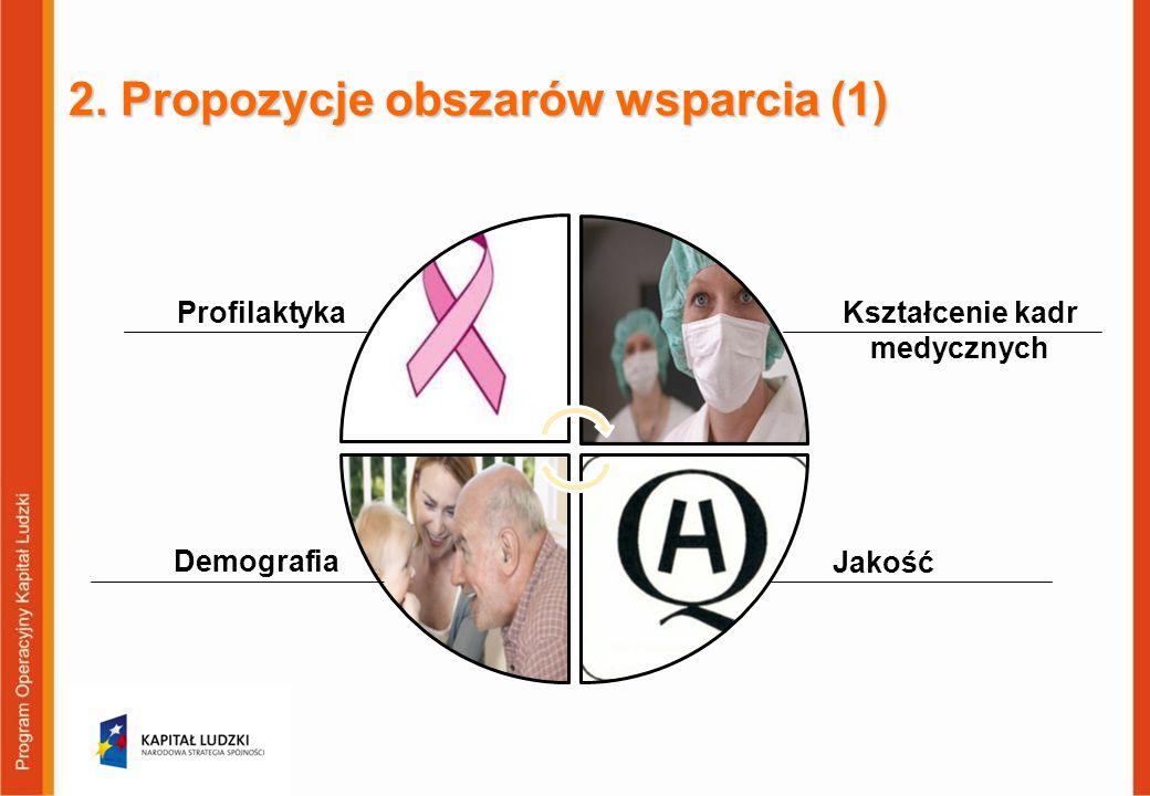 2. Propozycje obszarów wsparcia (1)