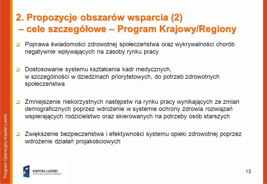 2. Propozycje obszarów wsparcia (2) – cele szczegółowe – Program Krajowy/Regiony