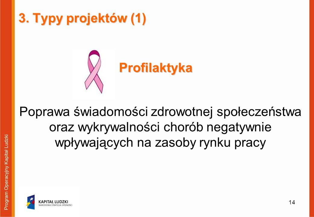 3. Typy projektów (1) Profilaktyka.