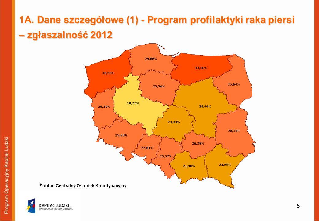 1A. Dane szczegółowe (1) - Program profilaktyki raka piersi – zgłaszalność 2012
