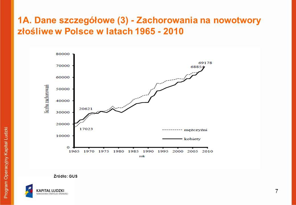 1A. Dane szczegółowe (3) - Zachorowania na nowotwory złośliwe w Polsce w latach 1965 - 2010