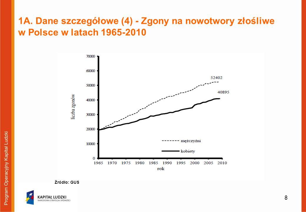 1A. Dane szczegółowe (4) - Zgony na nowotwory złośliwe w Polsce w latach 1965-2010