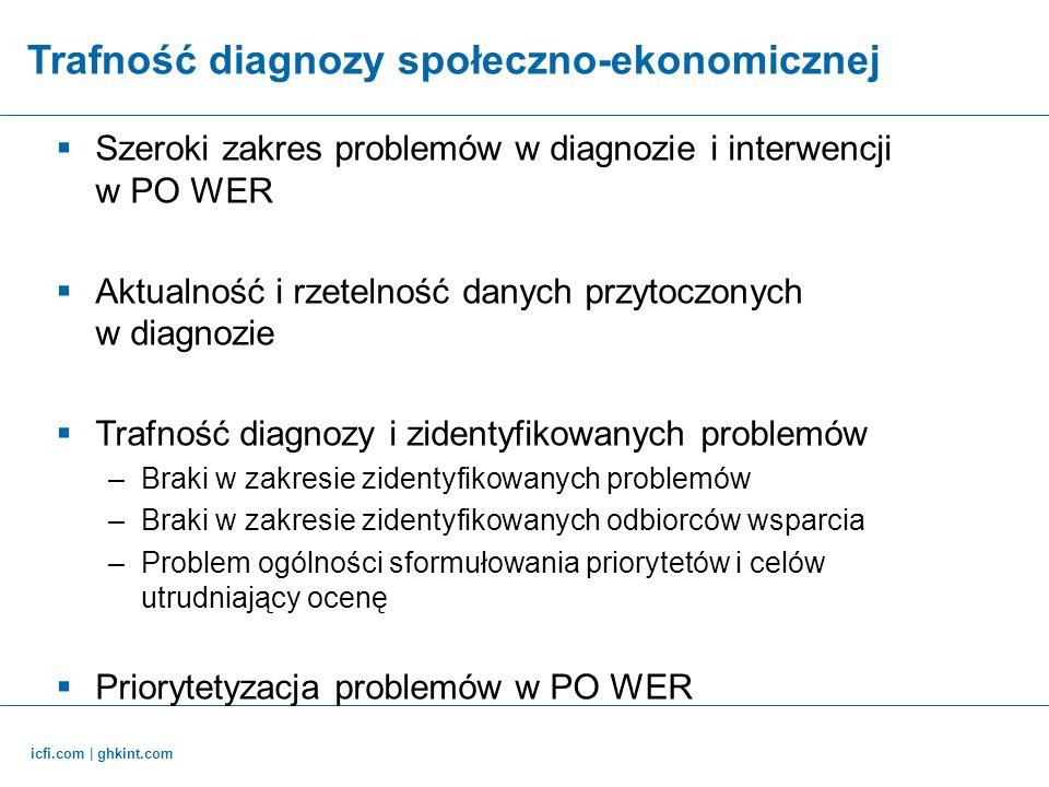 Trafność diagnozy społeczno-ekonomicznej