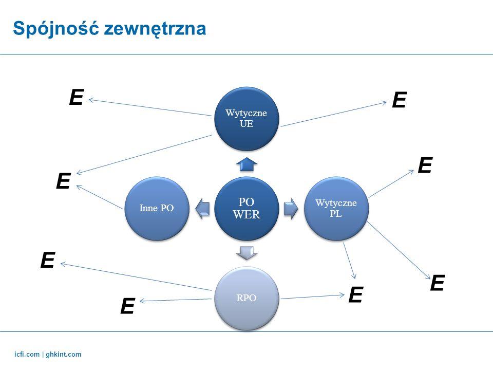 E E E E E E E E Spójność zewnętrzna PO WER Wytyczne UE Wytyczne PL RPO