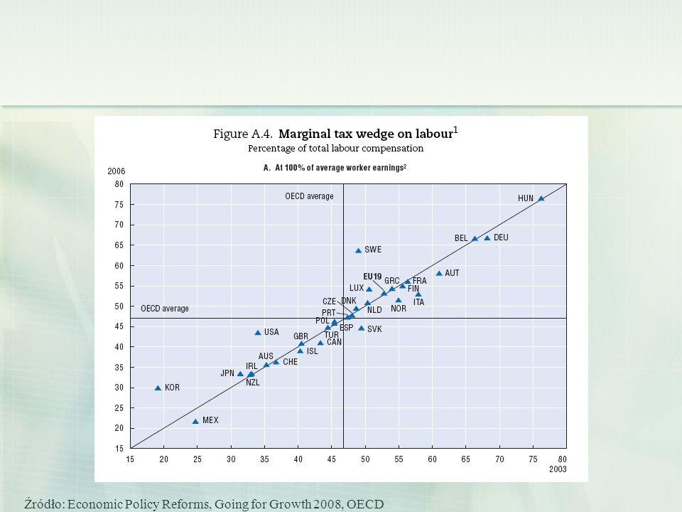 Źródło: Economic Policy Reforms, Going for Growth 2008, OECD