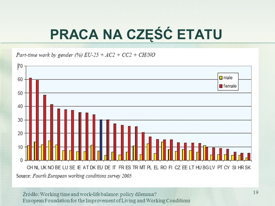PRACA NA CZĘŚĆ ETATU Źródło: Working time and work-life balance: policy dilemma