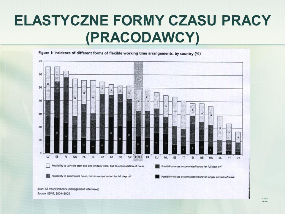 ELASTYCZNE FORMY CZASU PRACY (PRACODAWCY)