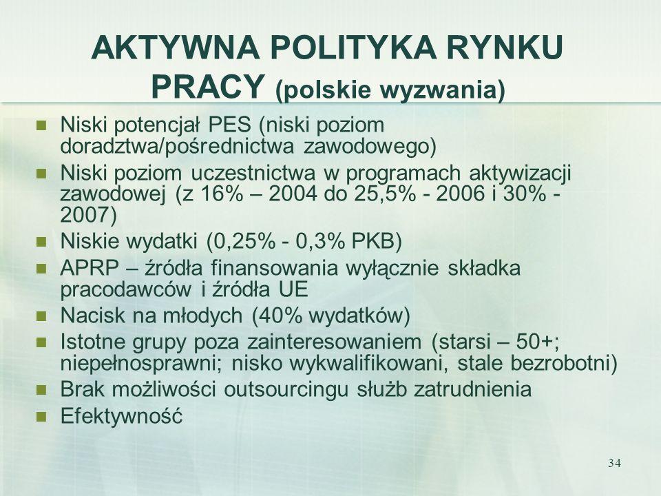 AKTYWNA POLITYKA RYNKU PRACY (polskie wyzwania)
