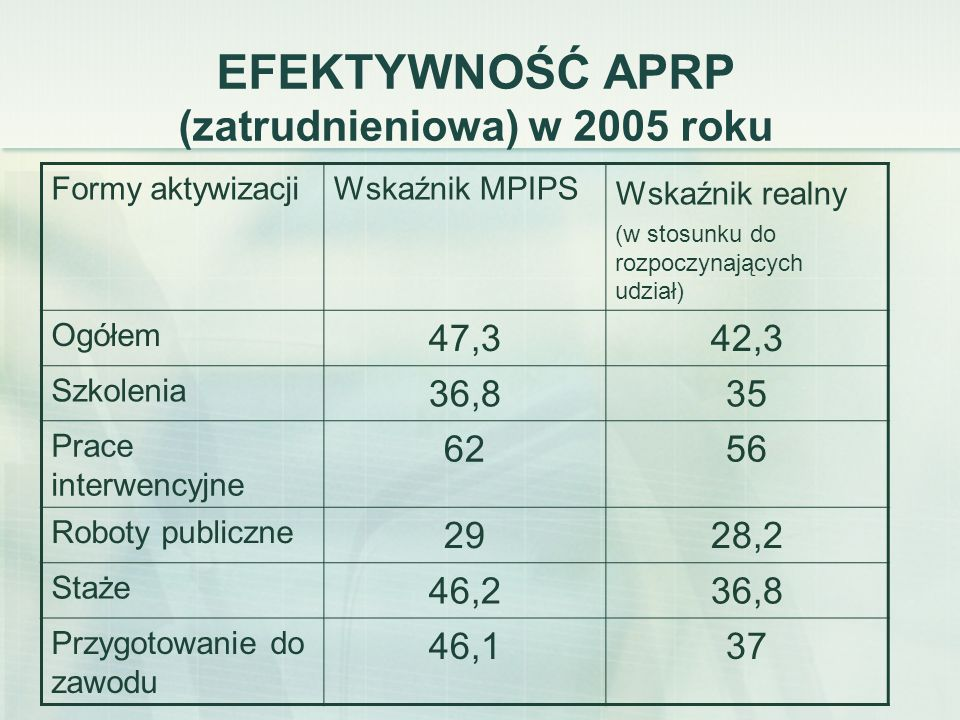 EFEKTYWNOŚĆ APRP (zatrudnieniowa) w 2005 roku