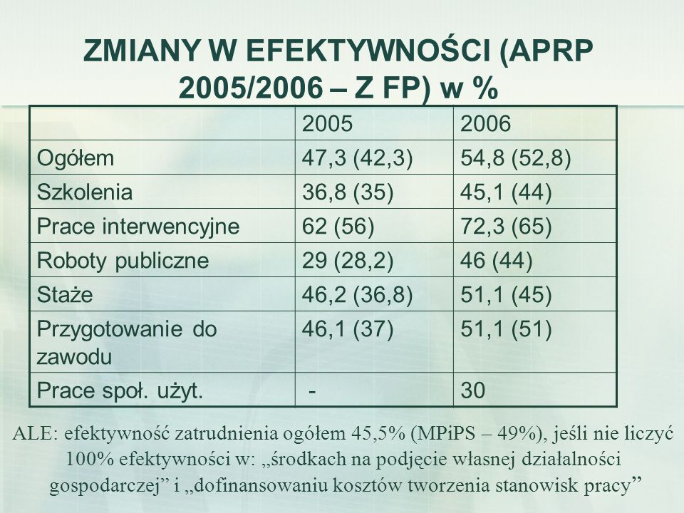 ZMIANY W EFEKTYWNOŚCI (APRP 2005/2006 – Z FP) w %