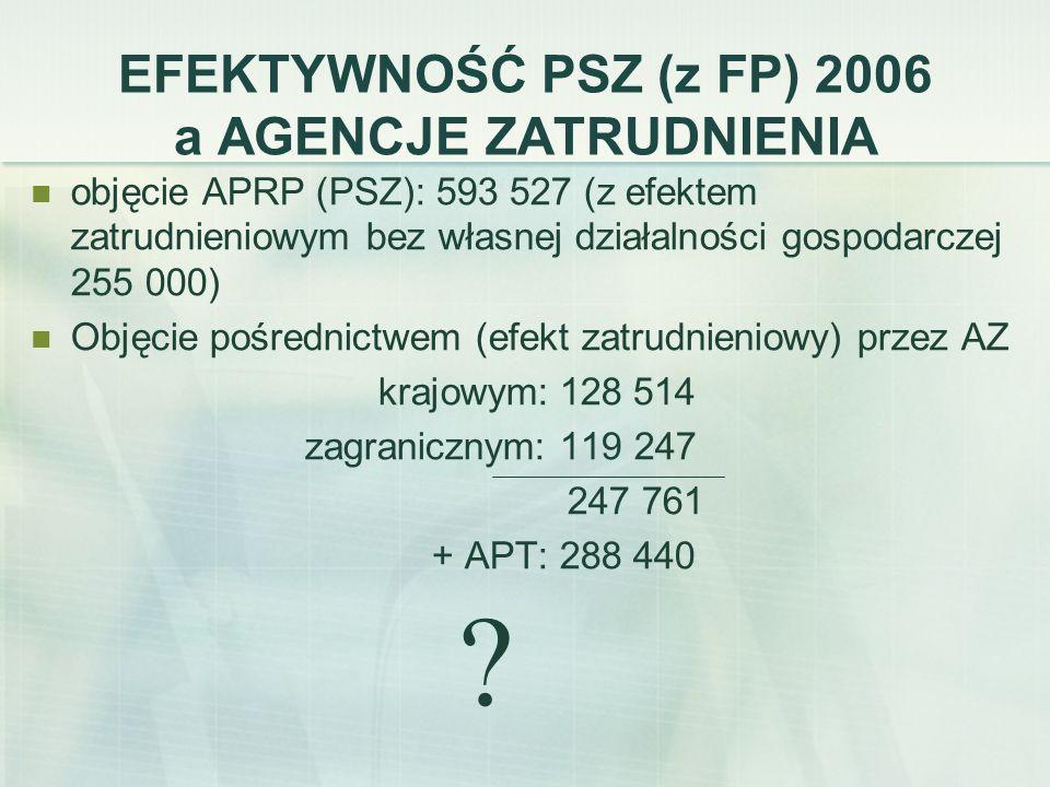 EFEKTYWNOŚĆ PSZ (z FP) 2006 a AGENCJE ZATRUDNIENIA