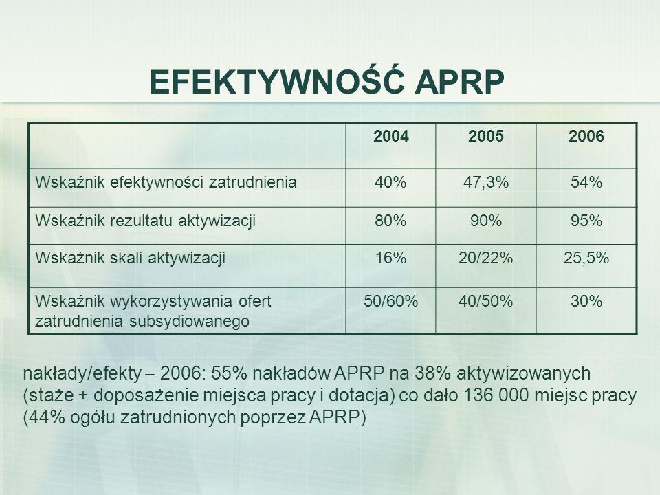 EFEKTYWNOŚĆ APRP 2004. 2005. 2006. Wskaźnik efektywności zatrudnienia. 40% 47,3% 54% Wskaźnik rezultatu aktywizacji.