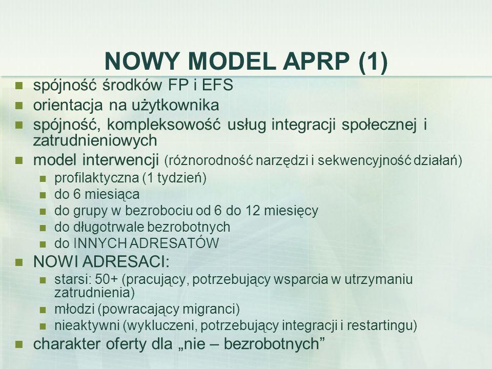 NOWY MODEL APRP (1) spójność środków FP i EFS