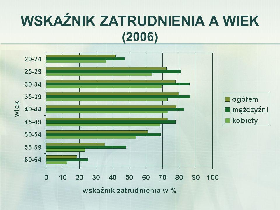 WSKAŹNIK ZATRUDNIENIA A WIEK (2006)