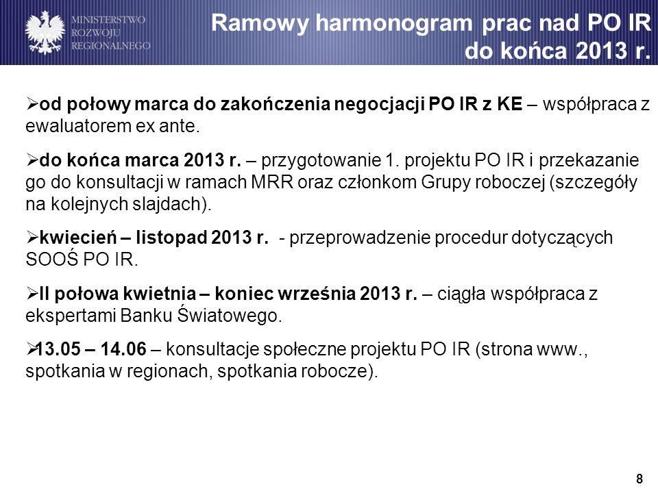 Ramowy harmonogram prac nad PO IR do końca 2013 r.