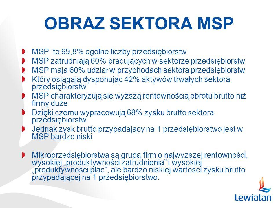 OBRAZ SEKTORA MSP MSP to 99,8% ogólne liczby przedsiębiorstw