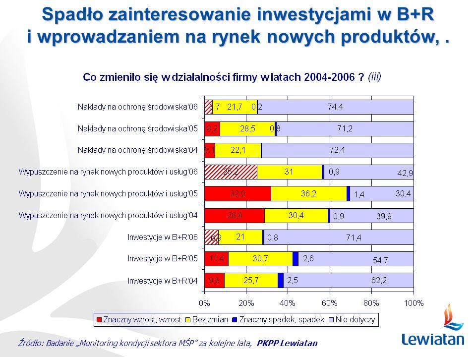 Spadło zainteresowanie inwestycjami w B+R