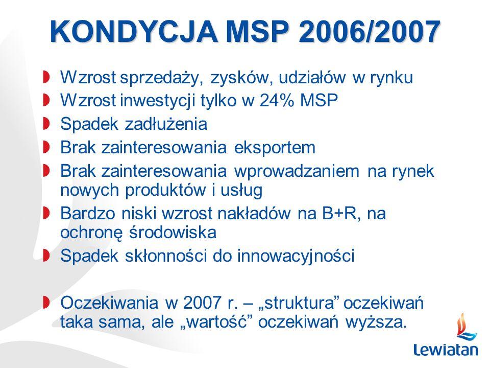 KONDYCJA MSP 2006/2007 Wzrost sprzedaży, zysków, udziałów w rynku