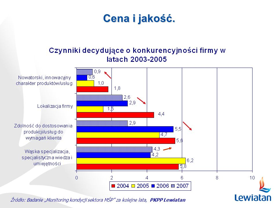 """Cena i jakość. Źródło: Badanie """"Monitoring kondycji sektora MŚP za kolejne lata, PKPP Lewiatan"""