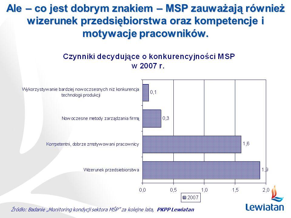 Ale – co jest dobrym znakiem – MSP zauważają również wizerunek przedsiębiorstwa oraz kompetencje i motywacje pracowników.