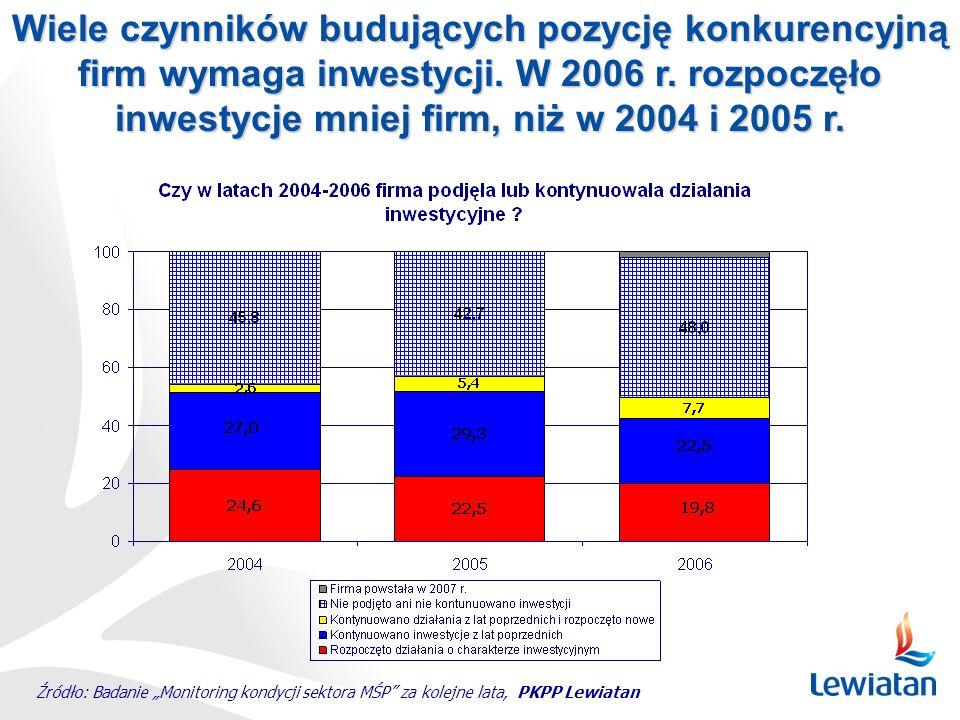 Wiele czynników budujących pozycję konkurencyjną firm wymaga inwestycji. W 2006 r. rozpoczęło inwestycje mniej firm, niż w 2004 i 2005 r.