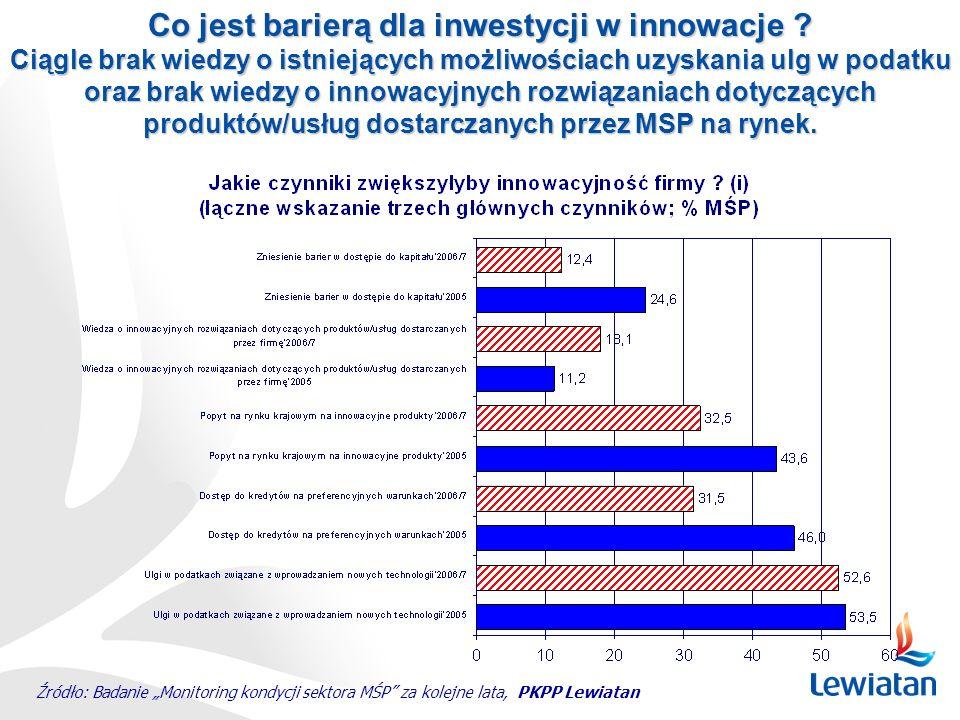 Co jest barierą dla inwestycji w innowacje