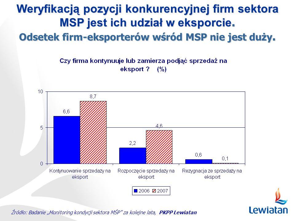 Odsetek firm-eksporterów wśród MSP nie jest duży.