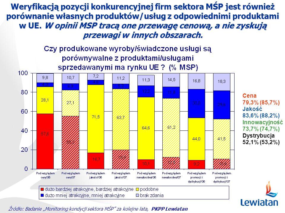 Weryfikacją pozycji konkurencyjnej firm sektora MŚP jest również porównanie własnych produktów/usług z odpowiednimi produktami w UE. W opinii MSP tracą one przewagę cenową, a nie zyskują przewagi w innych obszarach.