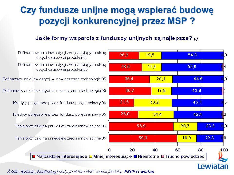 Czy fundusze unijne mogą wspierać budowę
