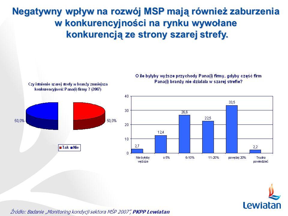 Negatywny wpływ na rozwój MSP mają również zaburzenia