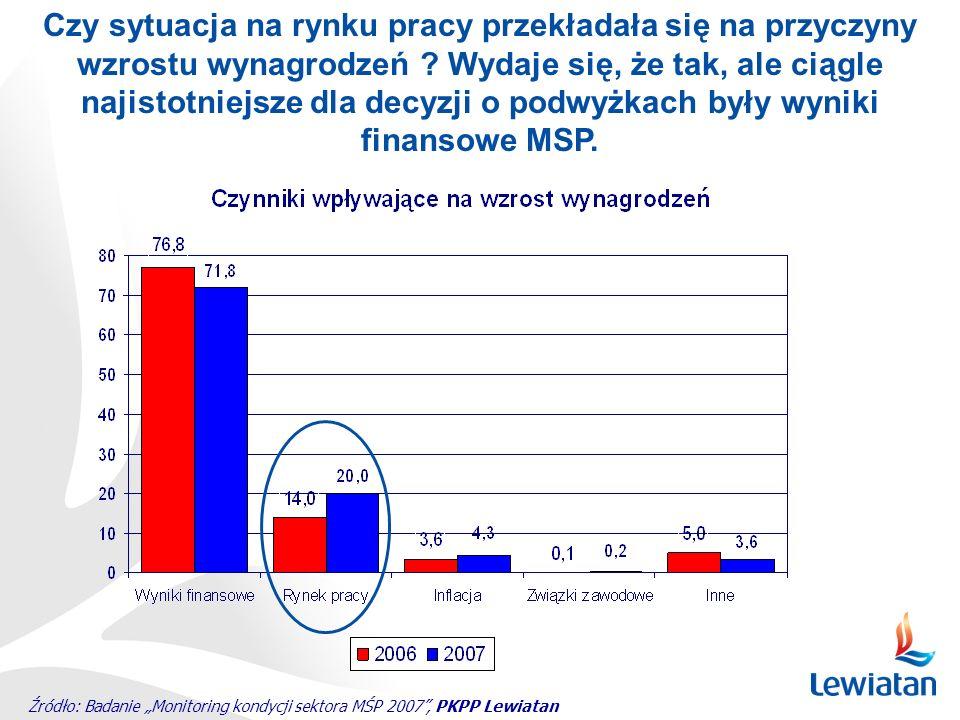 Czy sytuacja na rynku pracy przekładała się na przyczyny wzrostu wynagrodzeń Wydaje się, że tak, ale ciągle najistotniejsze dla decyzji o podwyżkach były wyniki finansowe MSP.