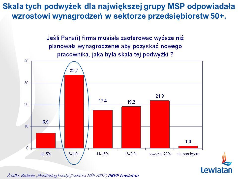 Skala tych podwyżek dla największej grupy MSP odpowiadała wzrostowi wynagrodzeń w sektorze przedsiębiorstw 50+.