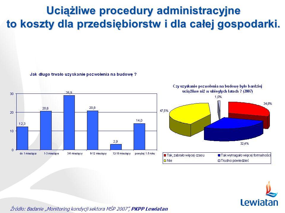 Uciążliwe procedury administracyjne