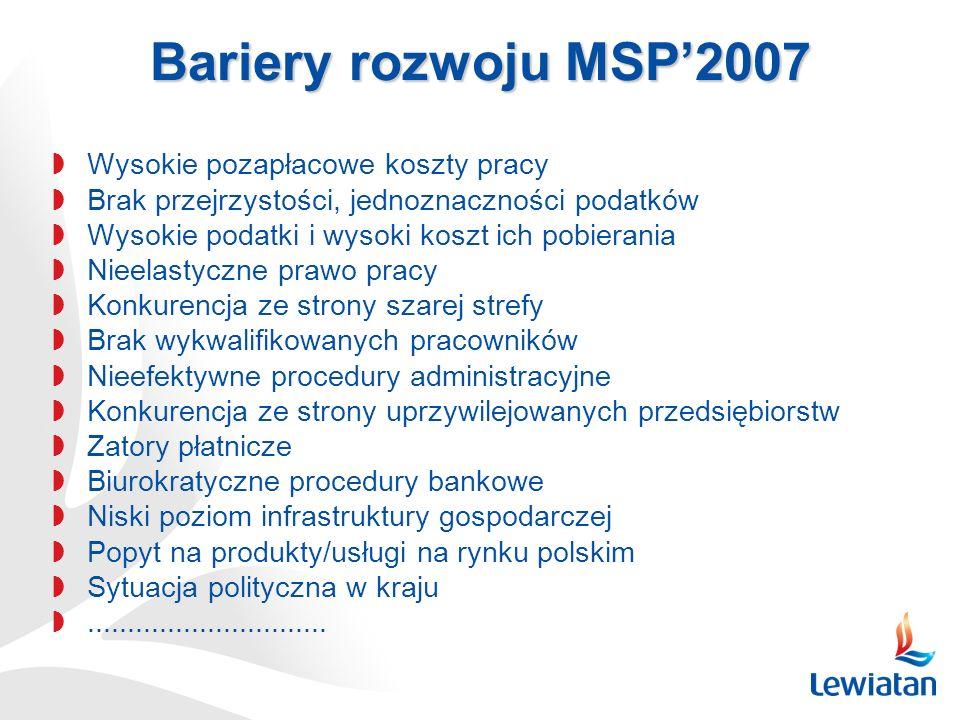 Bariery rozwoju MSP'2007 Wysokie pozapłacowe koszty pracy