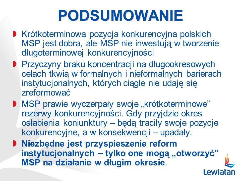 PODSUMOWANIE Krótkoterminowa pozycja konkurencyjna polskich MSP jest dobra, ale MSP nie inwestują w tworzenie długoterminowej konkurencyjności.